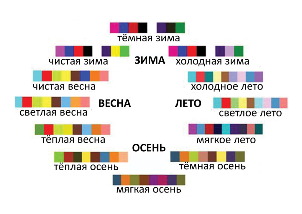 Какие цвета подходят цветотипам - блог Ирины Бабиной